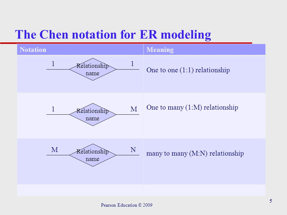 6 The Chen notation for ER modeling Pearson Education © 2009 NotationMeaning Generalization/ specialization d: relationship is disjoint o: relationship is nondisjoint Double line : mandatory participation Single line : optional participation Super class Subclass d