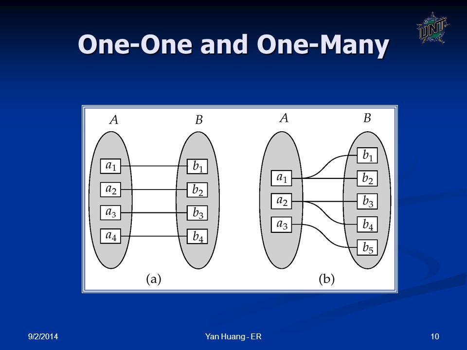 9/2/2014 10Yan Huang - ER One-One and One-Many