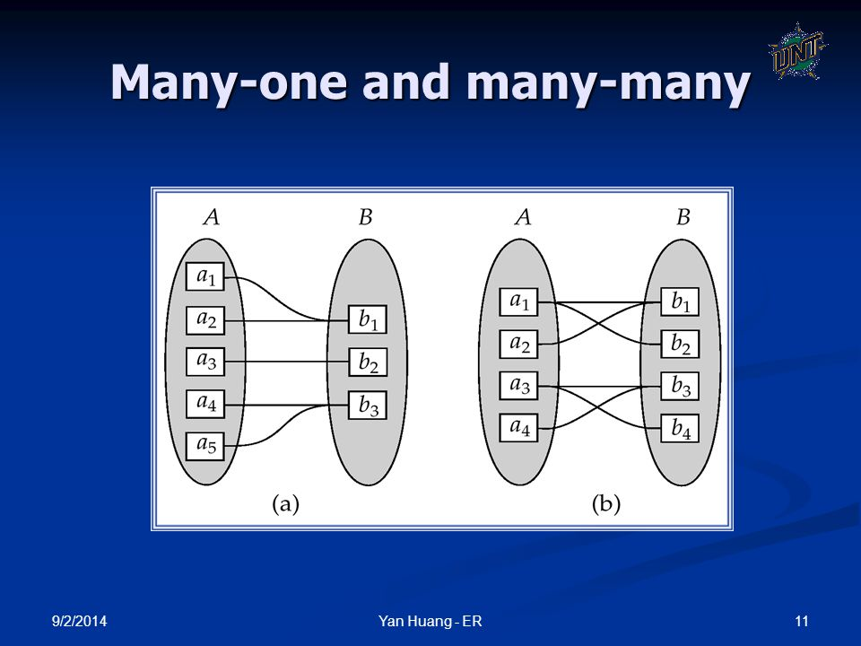 9/2/2014 11Yan Huang - ER Many-one and many-many