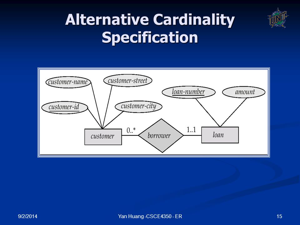 9/2/2014 15Yan Huang -CSCE4350 - ER Alternative Cardinality Specification