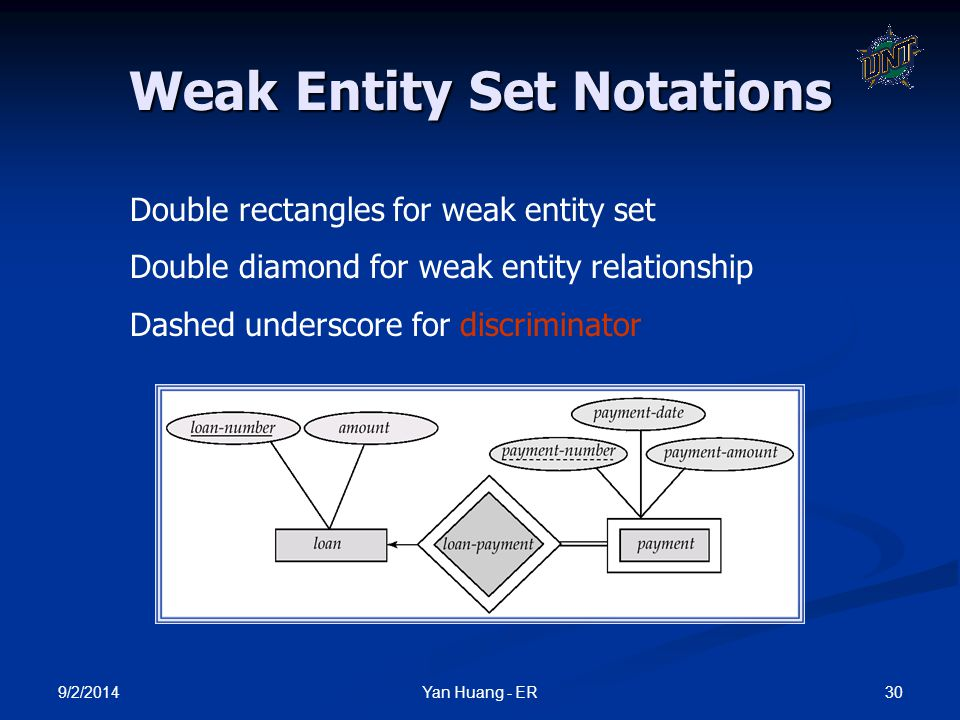 9/2/2014 30Yan Huang - ER Weak Entity Set Notations Double rectangles for weak entity set Double diamond for weak entity relationship Dashed underscor