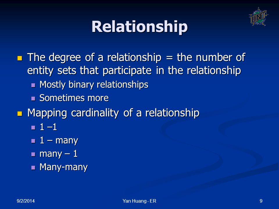 9/2/2014 30Yan Huang - ER Weak Entity Set Notations Double rectangles for weak entity set Double diamond for weak entity relationship Dashed underscore for discriminator