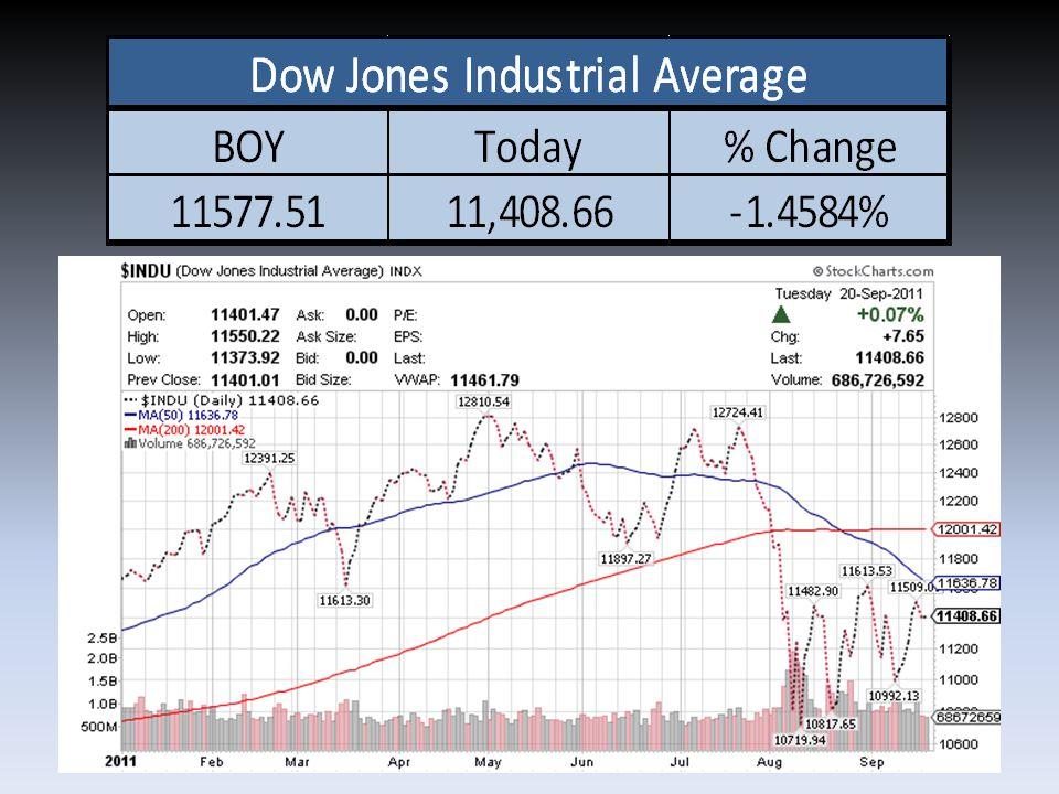 Economic Indicators Recap