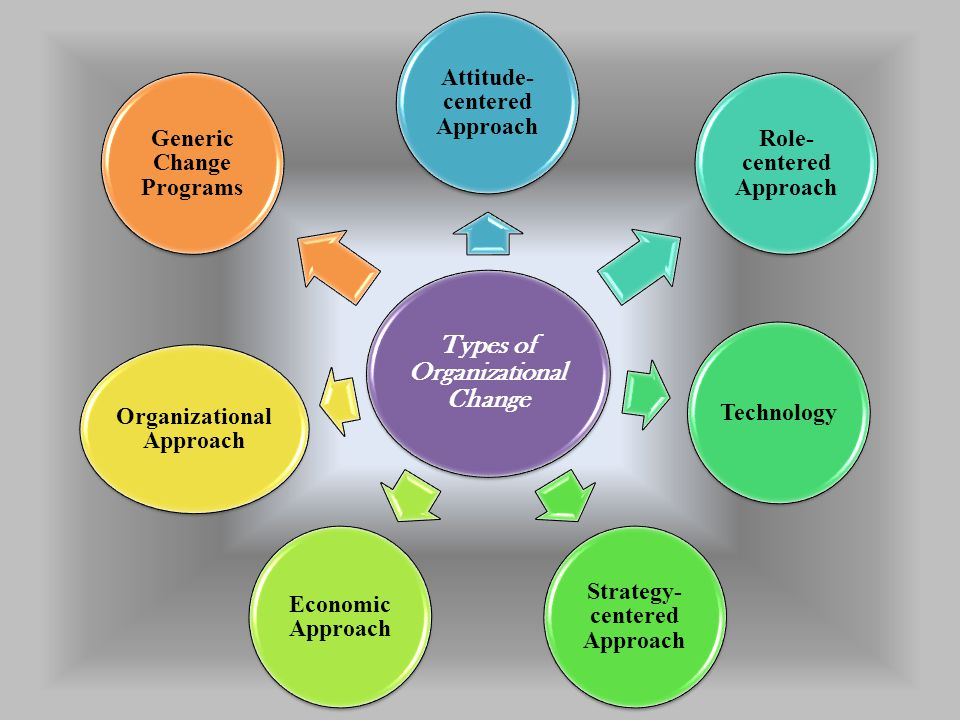Types of Organizational Change Attitude- centered Approach Role- centered Approach Technology Strategy- centered Approach Economic Approach Organizati