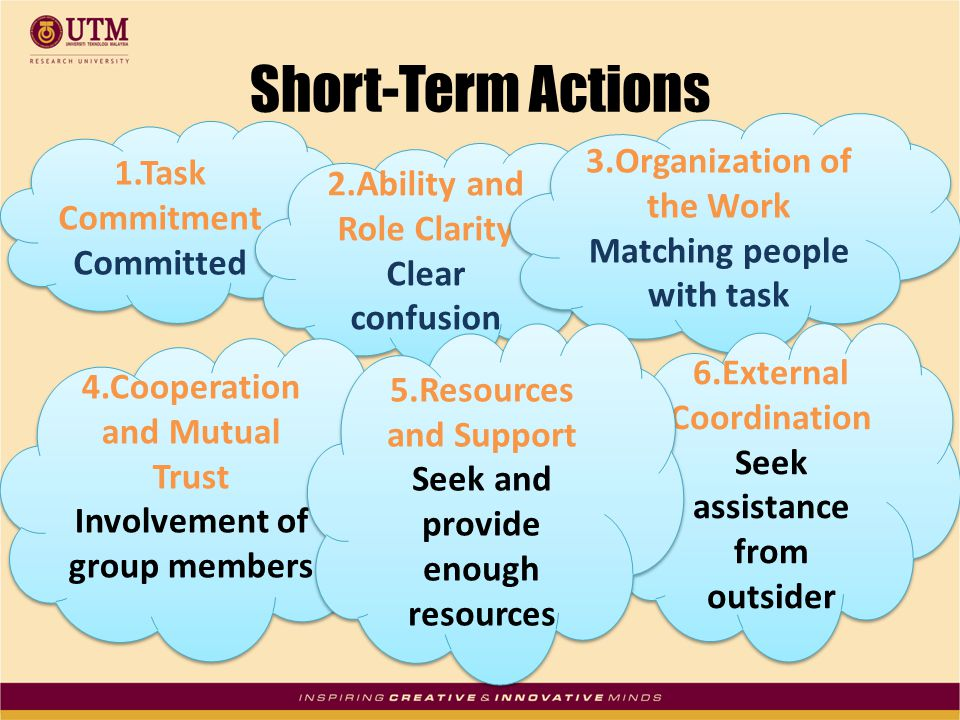 Short-Term Actions 1.Task Commitment Committed 1.Task Commitment Committed 2.Ability and Role Clarity Clear confusion 2.Ability and Role Clarity Clear confusion 3.Organization of the Work Matching people with task 3.Organization of the Work Matching people with task 4.Cooperation and Mutual Trust Involvement of group members 4.Cooperation and Mutual Trust Involvement of group members 6.External Coordination Seek assistance from outsider 6.External Coordination Seek assistance from outsider 5.Resources and Support Seek and provide enough resources 5.Resources and Support Seek and provide enough resources