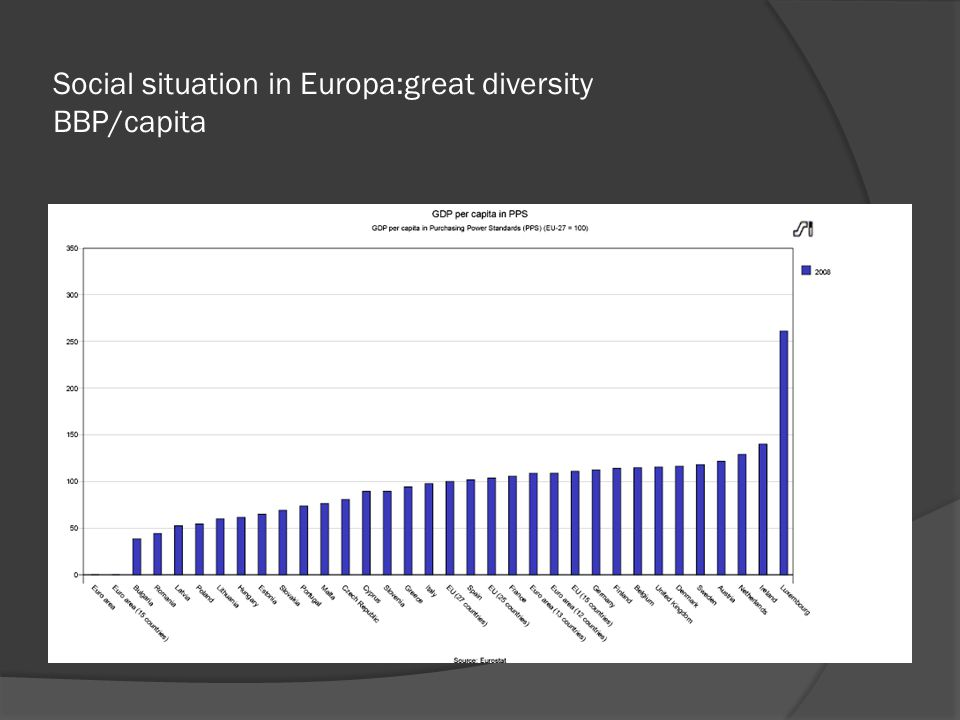 Social situation in Europa:great diversity BBP/capita