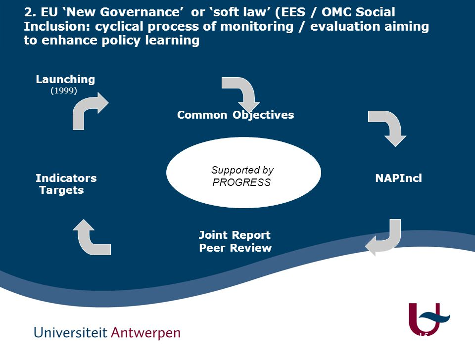15 2. EU 'New Governance' or 'soft law' (EES / OMC Social Inclusion: cyclical process of monitoring / evaluation aiming to enhance policy learning Lau