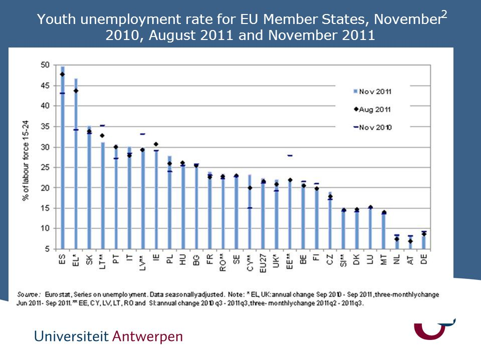 2 Youth unemployment rate for EU Member States, November 2010, August 2011 and November 2011