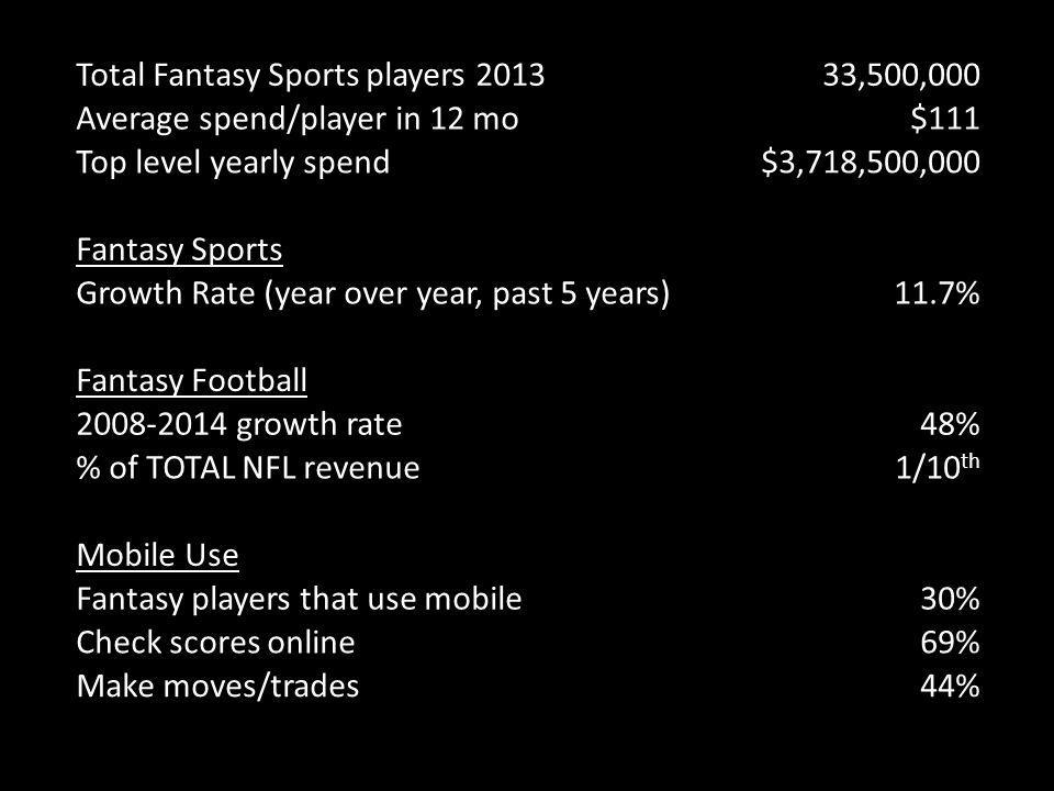 Total Fantasy Sports players 2013 33,500,000 Average spend/player in 12 mo$111 Top level yearly spend$3,718,500,000 Fantasy Sports Growth Rate (year over year, past 5 years)11.7% Fantasy Football 2008-2014 growth rate48% % of TOTAL NFL revenue1/10 th Mobile Use Fantasy players that use mobile30% Check scores online69% Make moves/trades44%