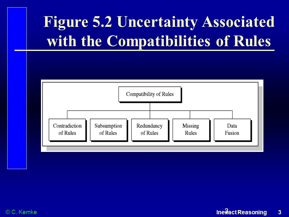 © C. Kemke Inexact Reasoning 3 3 Figure 5.2 Uncertainty Associated with the Compatibilities of Rules