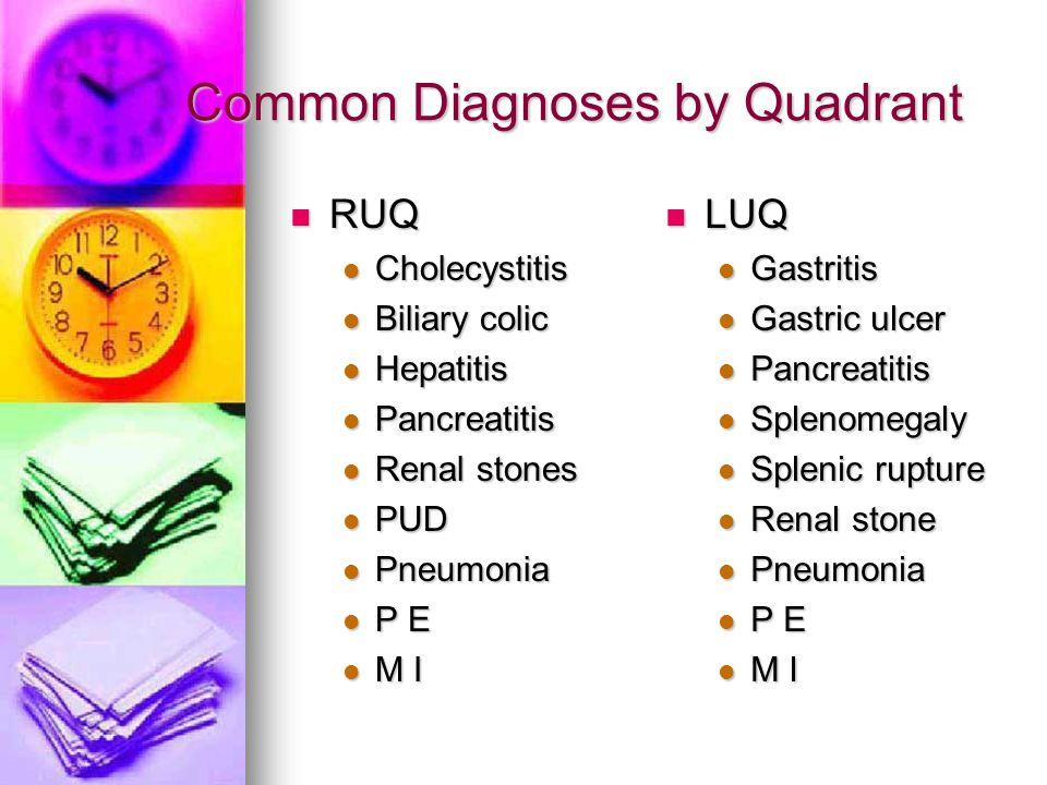 Common Diagnoses by Quadrant RUQ RUQ Cholecystitis Cholecystitis Biliary colic Biliary colic Hepatitis Hepatitis Pancreatitis Pancreatitis Renal stone