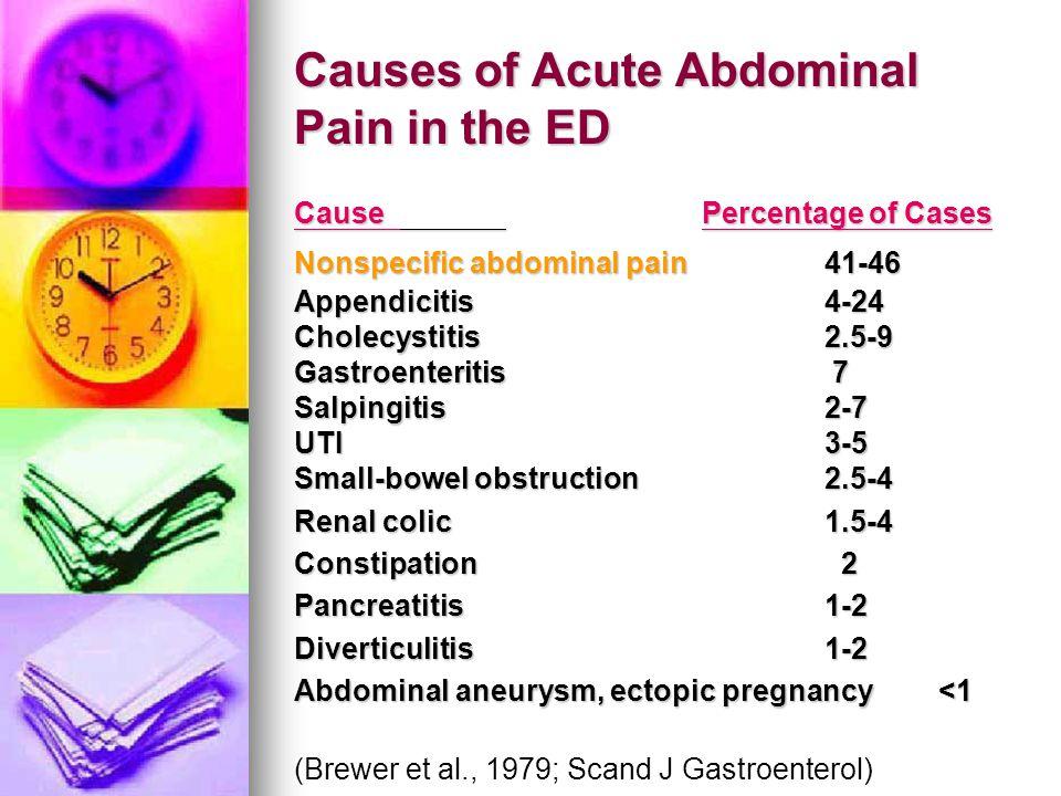 Causes of Acute Abdominal Pain in the ED Cause Percentage of Cases Nonspecific abdominal pain41-46 Appendicitis4-24 Cholecystitis2.5-9 Gastroenteritis