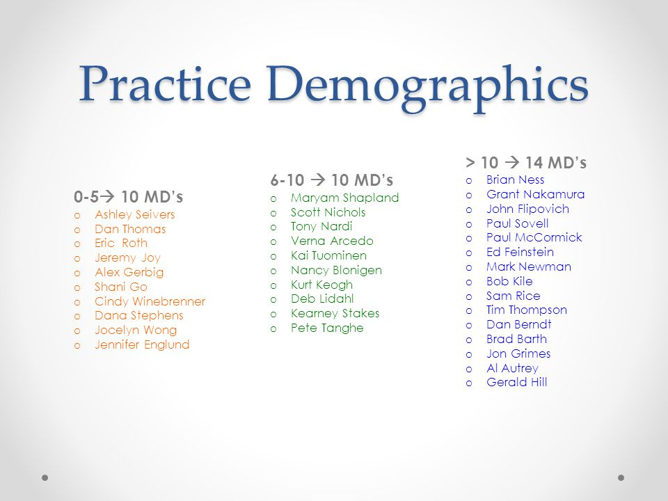 Practice Demographics 0-5  10 MD's o Ashley Seivers o Dan Thomas o Eric Roth o Jeremy Joy o Alex Gerbig o Shani Go o Cindy Winebrenner o Dana Stephen