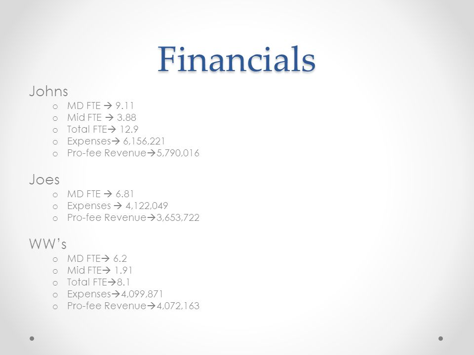 Financials Johns o MD FTE  9.11 o Mid FTE  3.88 o Total FTE  12.9 o Expenses  6,156,221 o Pro-fee Revenue  5,790,016 Joes o MD FTE  6.81 o Expenses  4,122,049 o Pro-fee Revenue  3,653,722 WW's o MD FTE  6.2 o Mid FTE  1.91 o Total FTE  8.1 o Expenses  4,099,871 o Pro-fee Revenue  4,072,163
