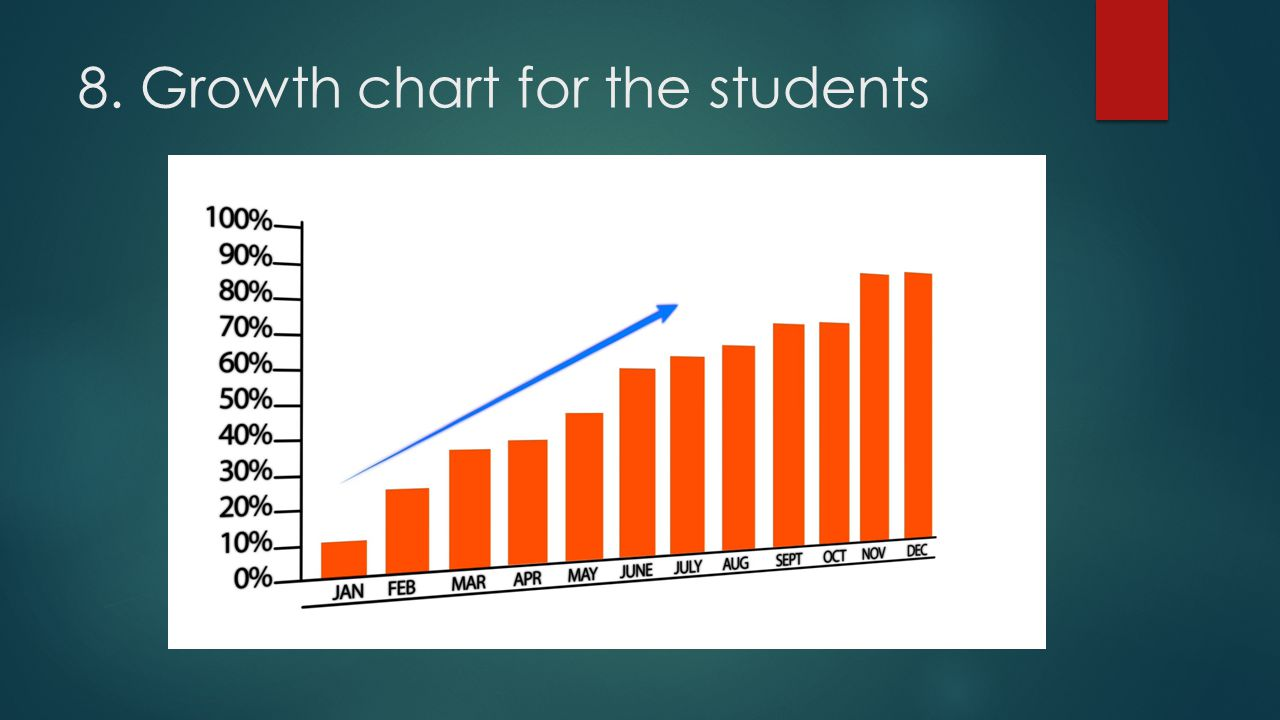 8. Growth chart for the students