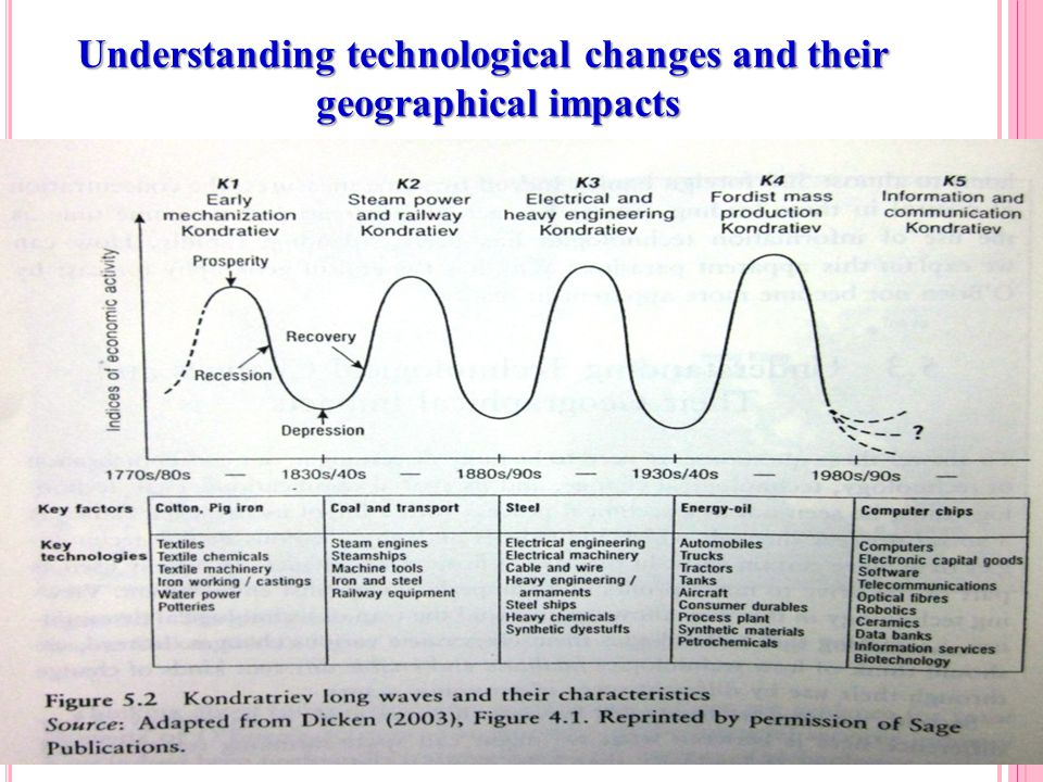 Understanding technological changes and their geographical impacts