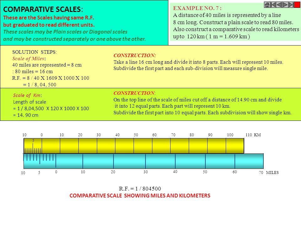 10 9 8 7 6 5 4 3 2 1 0 CENTIMETRES MM CM R.F. = 1 / 2.5 DIAGONAL SCALE SHOWING CENTIMETERS. 0 5 10 15 5 4 3 2 1 PROBLEM NO.6:. Draw a diagonal scale o