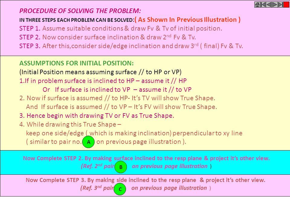 HP a1a1 b1b1 c1c1 d1d1 VP a' d' c' b' VP a' d' c'b' For Fv For Tv For F.V. For T.V. For F.V. HP a bc d a1'a1' d1'd1' c1'c1' b1'b1' a1a1 b1b1 c1c1 d1d1