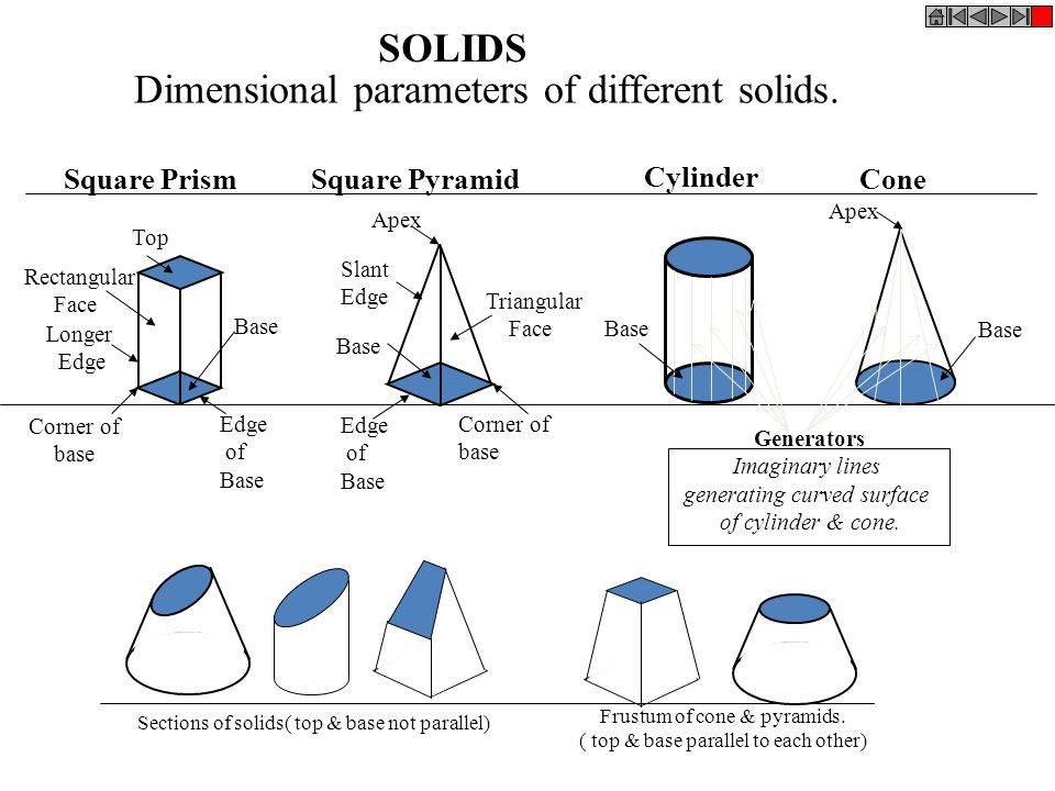SOLIDS To understand and remember various solids in this subject properly, those are classified & arranged in to two major groups.