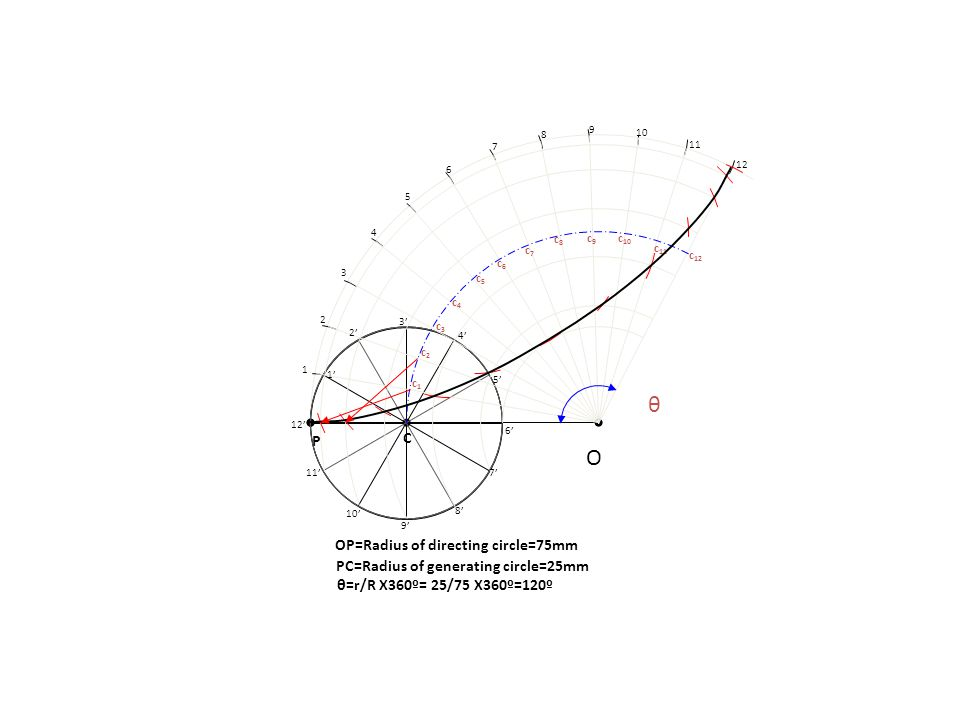 HYPO CYCLOID C P 1 P 2 P 3 P 4 P 5 P 6 P 7 P 8 P 1 2 3 6 5 7 4 C1C1 C2C2 C3C3 C4C4 C5C5 C6C6 C7C7 C8C8 O OC = R ( Radius of Directing Circle) CP = r (Radius of Generating Circle) + r R 360 0 = PROBLEM 26: DRAW LOCUS OF A POINT ON THE PERIPHERY OF A CIRCLE WHICH ROLLS FROM THE INSIDE OF A CURVED PATH.