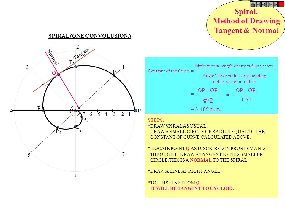 Q N Normal Tangent CYCLOID Method of Drawing Tangent & Normal STEPS: DRAW CYCLOID AS USUAL.