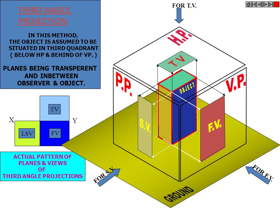 FOR T.V. FOR S.V. FOR F.V. FIRST ANGLE PROJECTION IN THIS METHOD, THE OBJECT IS ASSUMED TO BE SITUATED IN FIRST QUADRANT MEANS ABOVE HP & INFRONT OF V