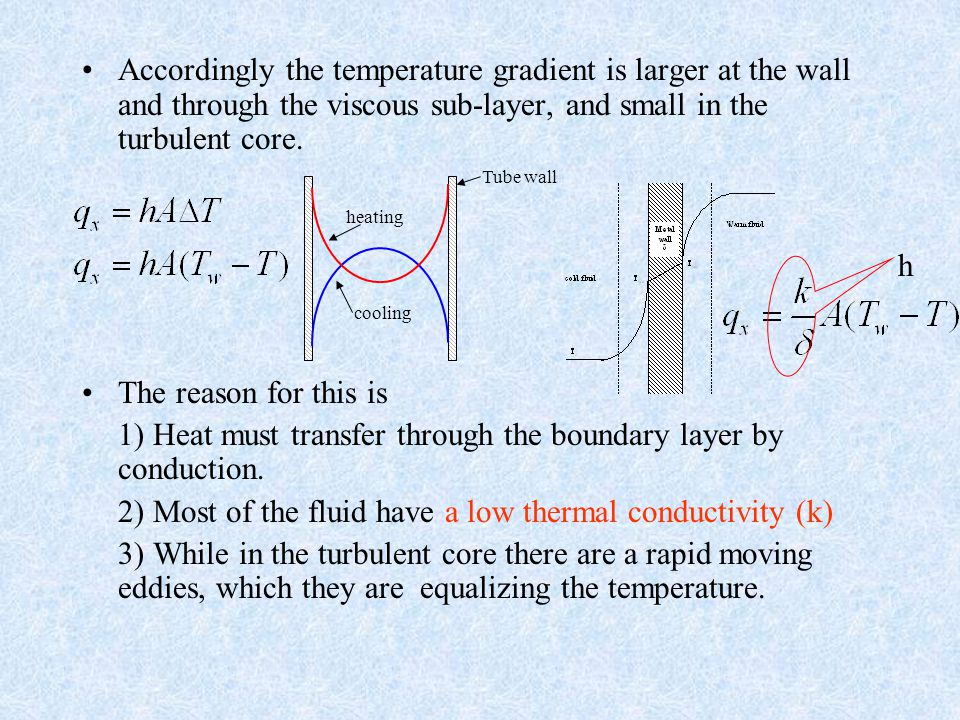 Accordingly the temperature gradient is larger at the wall and through the viscous sub-layer, and small in the turbulent core. The reason for this is