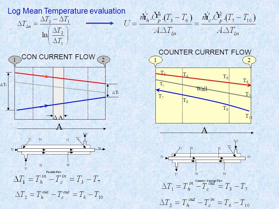 CON CURRENT FLOW COUNTER CURRENT FLOW T1 T2 T4 T5 T3 T7 T8 T9 T10 T6 Counter - Current Flow T1 T2 T4 T5 T6 T3 T7 T8 T9 T10 Parallel Flow Log Mean Temp