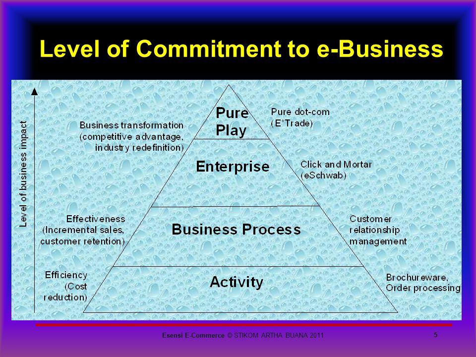 Level of Commitment to e-Business 5 Esensi E-Commerce © STIKOM ARTHA BUANA 2011
