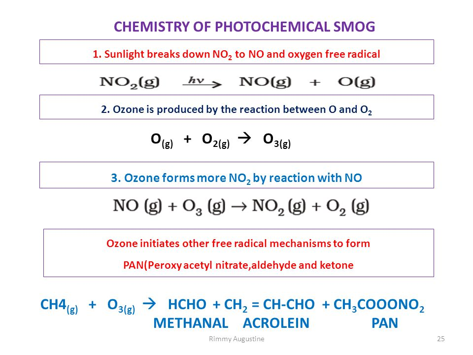 CHEMISTRY OF PHOTOCHEMICAL SMOG 1. Sunlight breaks down NO 2 to NO and oxygen free radical 2. Ozone is produced by the reaction between O and O 2 3. O