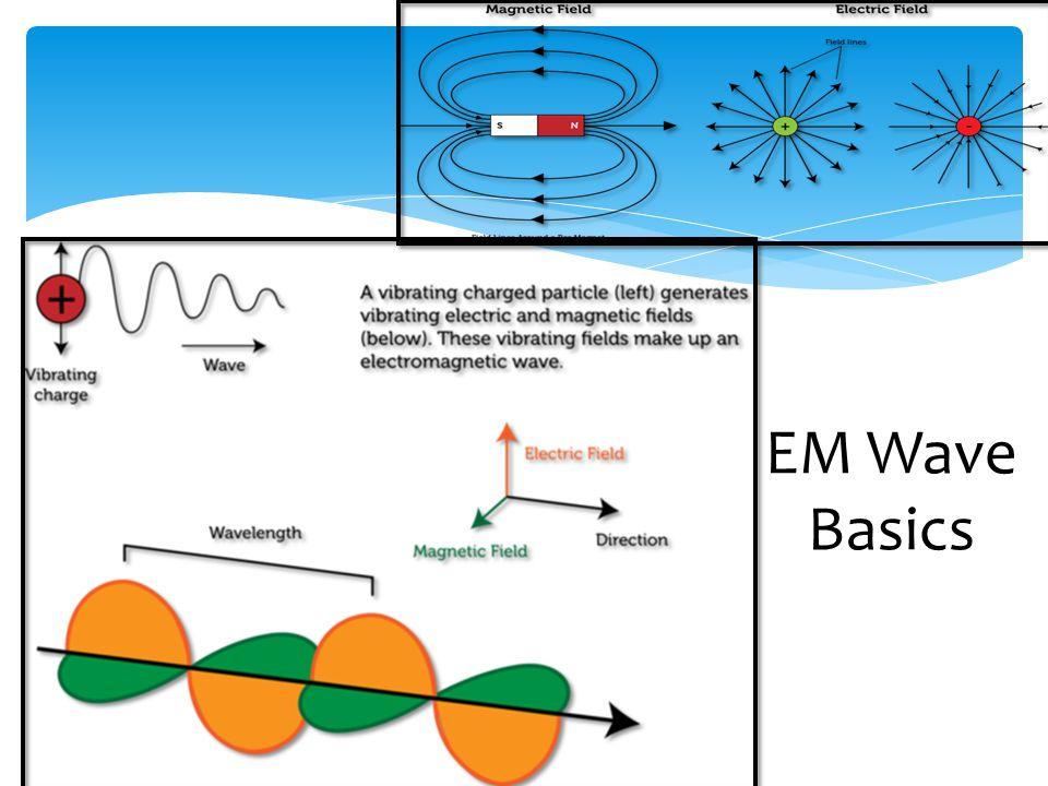 EM Wave Basics