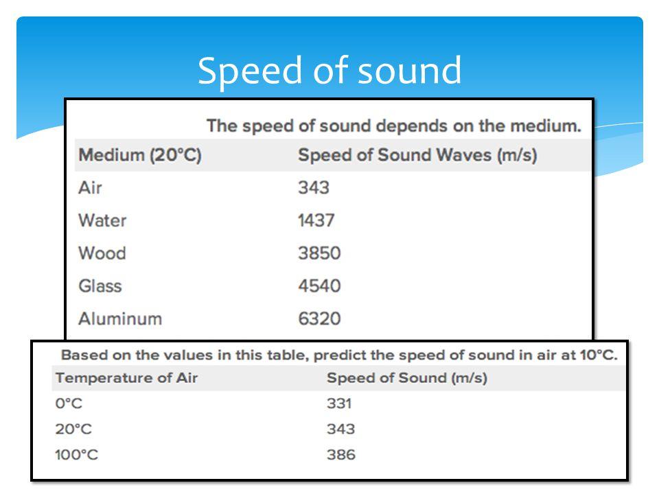 Speed of sound