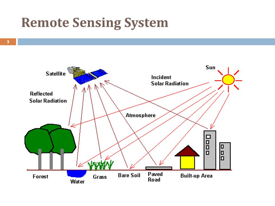 Remote Sensing System 3