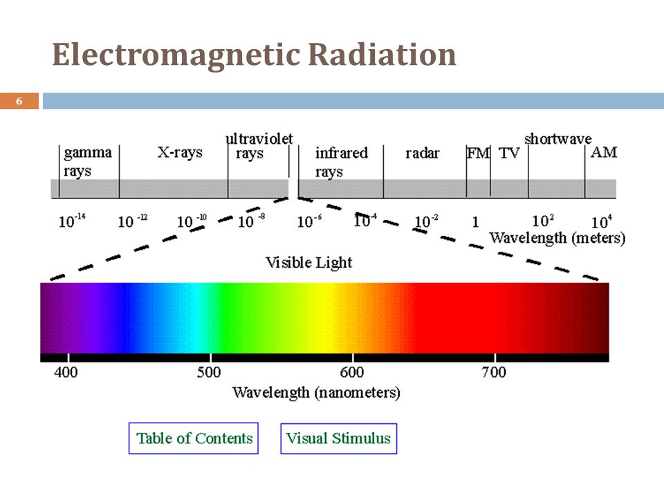 Electromagnetic Radiation 6