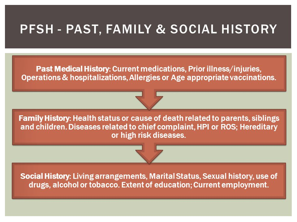 Social History: Living arrangements, Marital Status, Sexual history, use of drugs, alcohol or tobacco. Extent of education; Current employment. Family