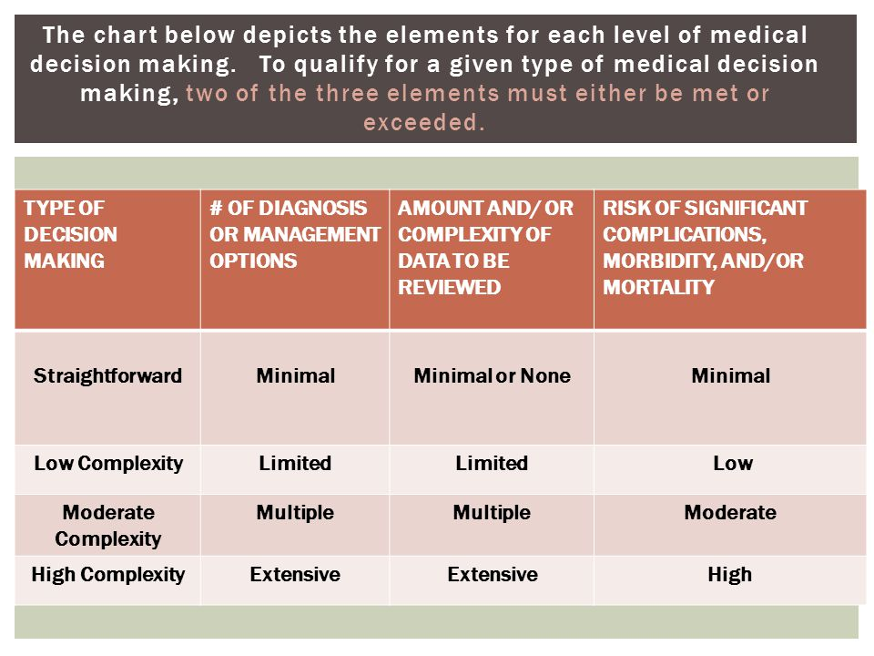 The chart below depicts the elements for each level of medical decision making. To qualify for a given type of medical decision making, two of the thr