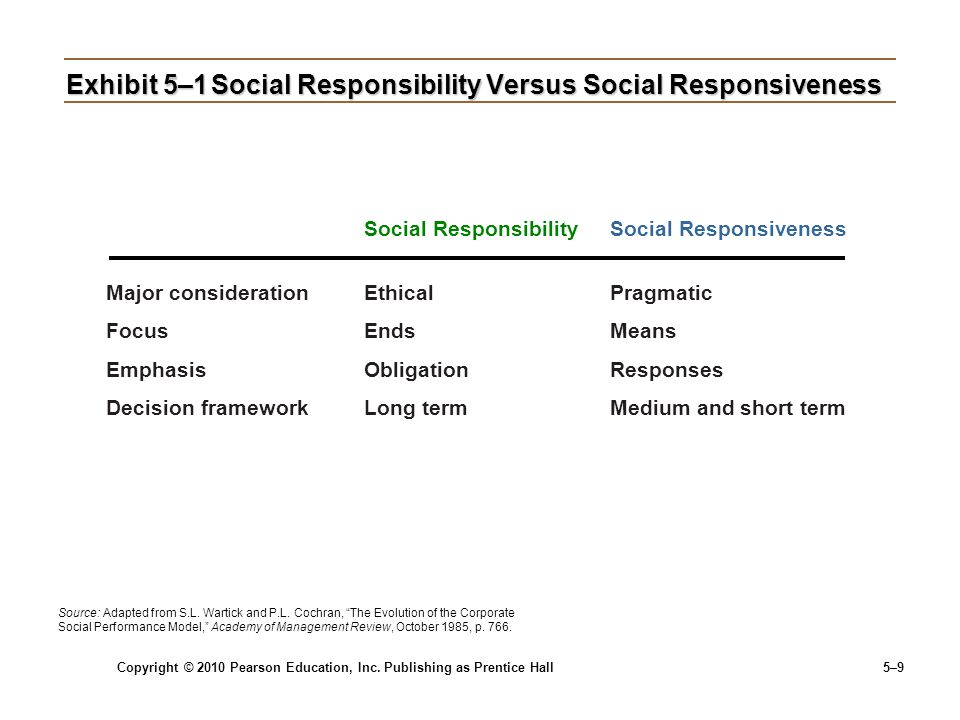 Copyright © 2010 Pearson Education, Inc. Publishing as Prentice Hall 5–9 Exhibit 5–1Social Responsibility Versus Social Responsiveness Social Responsi