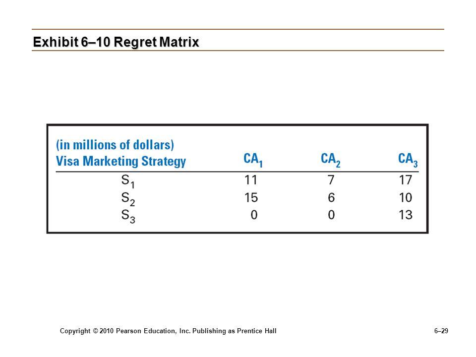 Copyright © 2010 Pearson Education, Inc. Publishing as Prentice Hall 6–29 Exhibit 6–10 Regret Matrix