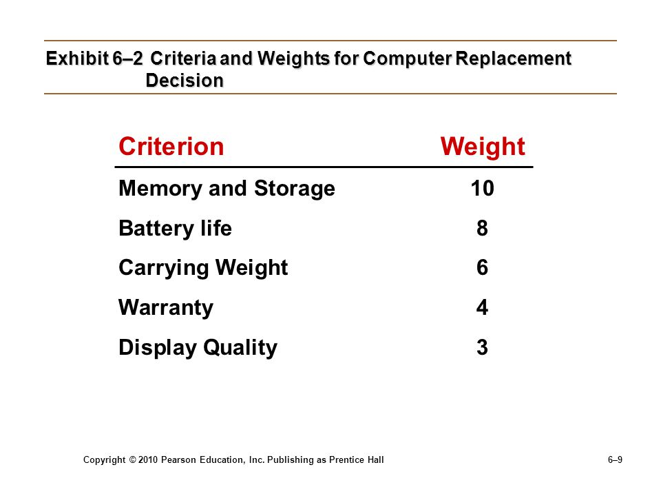 Copyright © 2010 Pearson Education, Inc. Publishing as Prentice Hall 6–9 Exhibit 6–2 Criteria and Weights for Computer Replacement Decision Criterion