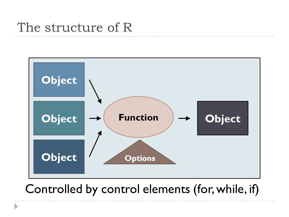 Controlled by control elements (for, while, if) The structure of R Object Function Object Options