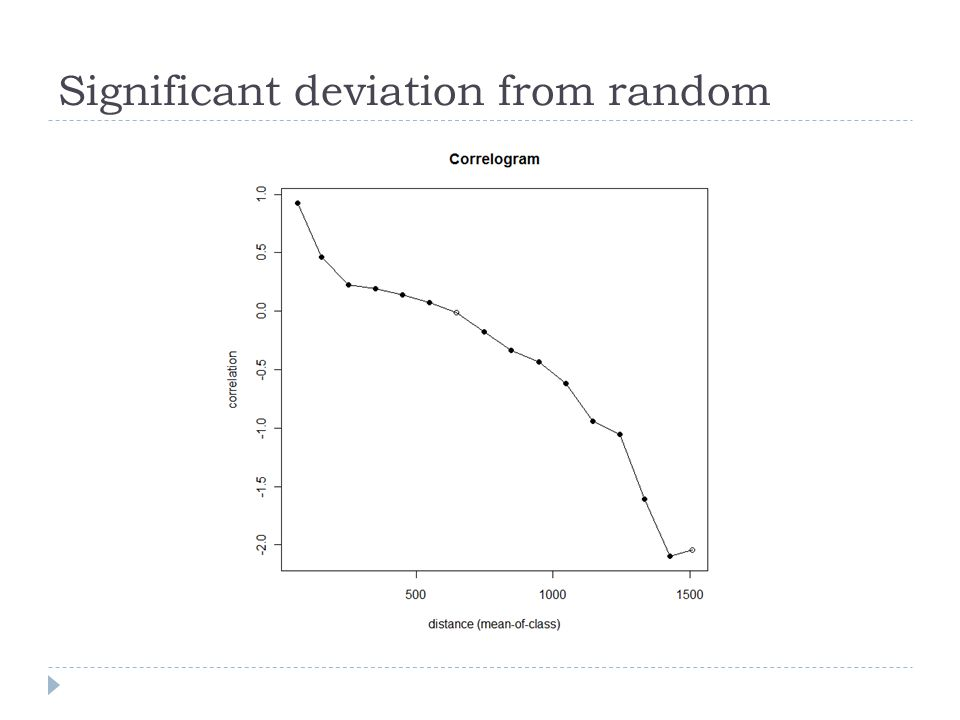 Significant deviation from random