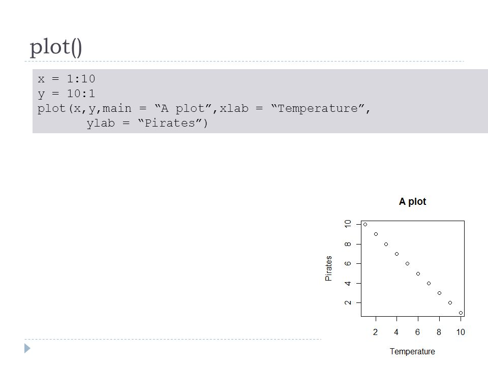 plot() x = 1:10 y = 10:1 plot(x,y,main = A plot ,xlab = Temperature , ylab = Pirates )