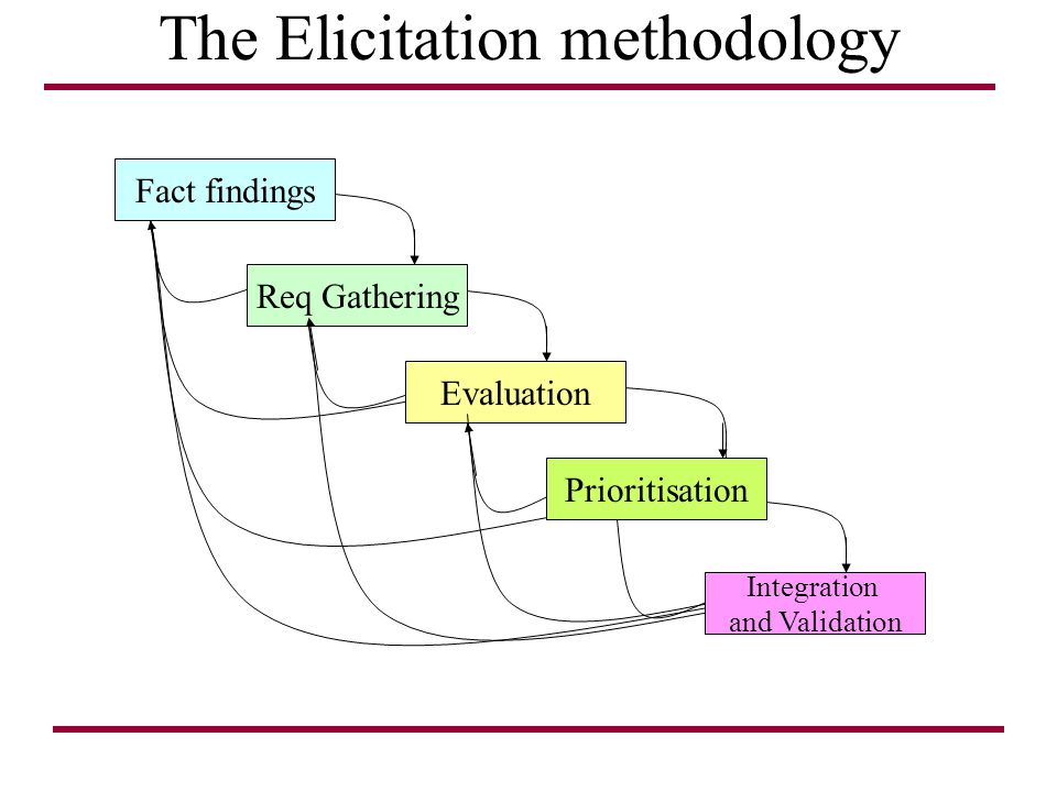 The Elicitation methodology Fact findings Req Gathering Evaluation Prioritisation Integration and Validation