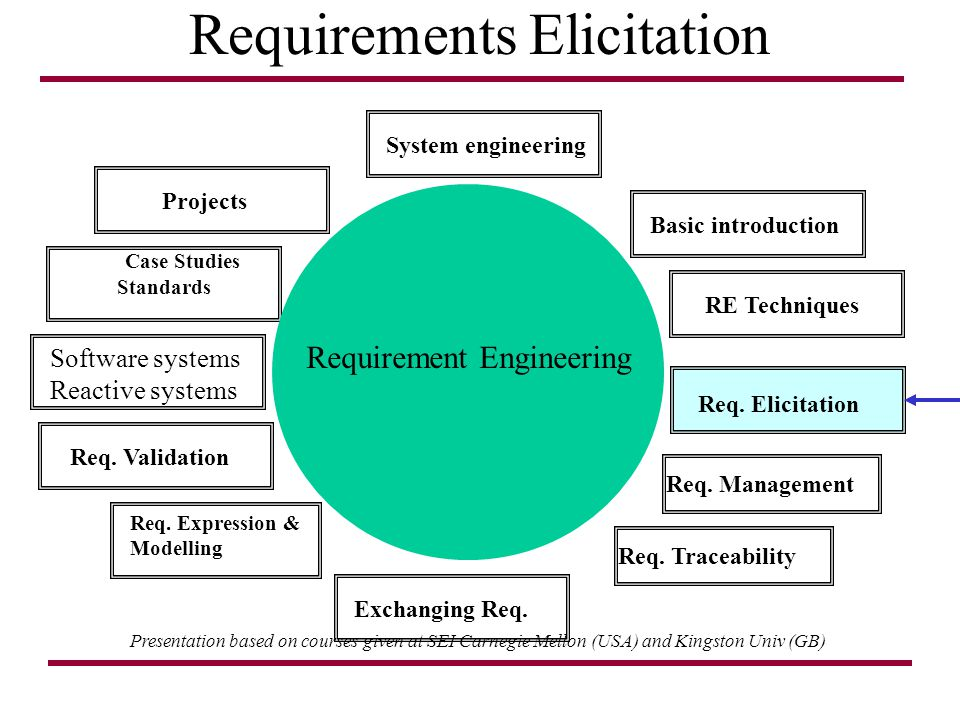Requirements Elicitation Presentation based on courses given at SEI Carnegie Mellon (USA) and Kingston Univ (GB) Case Studies Standards Projects Req.