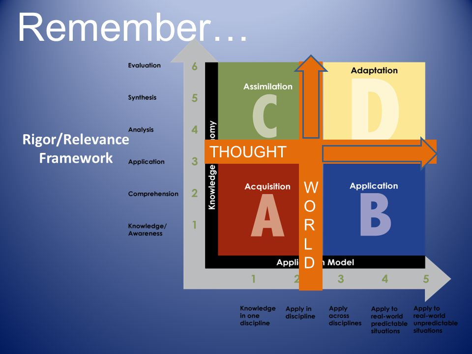 Rigor/Relevance Framework Remember… REALWORLDREALWORLD THOUGHT PROVOKING