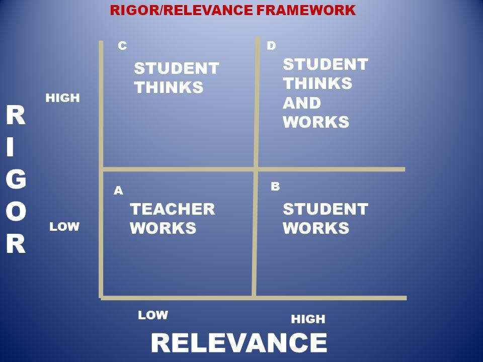 TEACHER WORKS STUDENT WORKS STUDENT THINKS STUDENT THINKS AND WORKS LOW HIGH LOW HIGH A B CD RIGOR/RELEVANCE FRAMEWORK RIGORRIGOR RELEVANCE