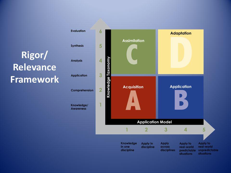 Rigor/ Relevance Framework