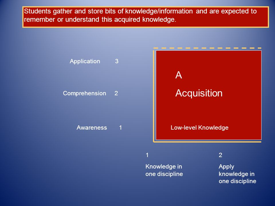 Awareness 1 Comprehension 2 Application 3 1 Knowledge in one discipline 2 Apply knowledge in one discipline A Acquisition Students gather and store bits of knowledge/information and are expected to remember or understand this acquired knowledge.