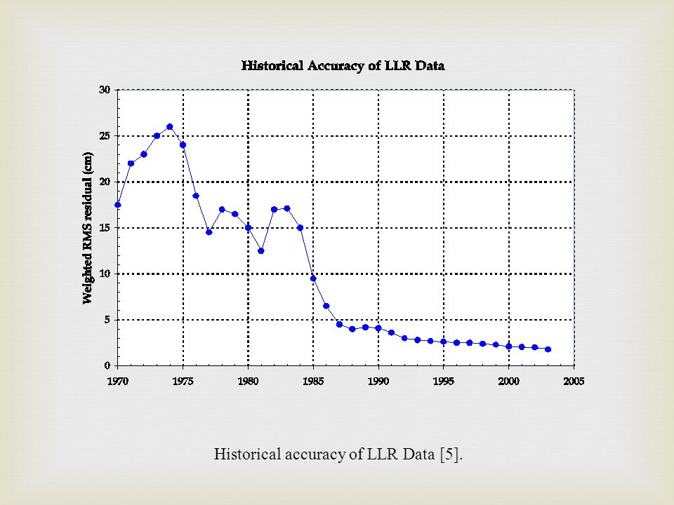 Historical accuracy of LLR Data [5].