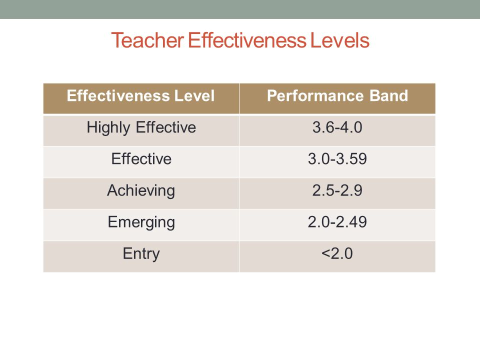 12 Teacher Effectiveness Levels Effectiveness LevelPerformance Band Highly Effective3.6-4.0 Effective3.0-3.59 Achieving2.5-2.9 Emerging2.0-2.49 Entry<2.0